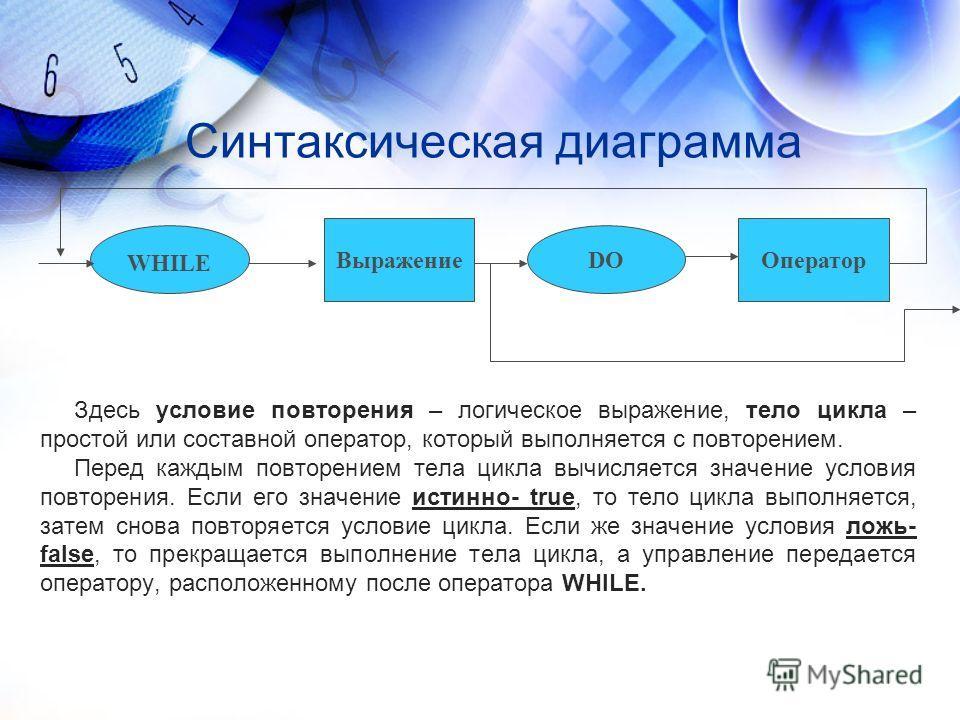 Синтаксическая диаграмма WHILE ВыражениеОператор DO Здесь условие повторения – логическое выражение, тело цикла – простой или составной оператор, который выполняется с повторением. Перед каждым повторением тела цикла вычисляется значение условия повт