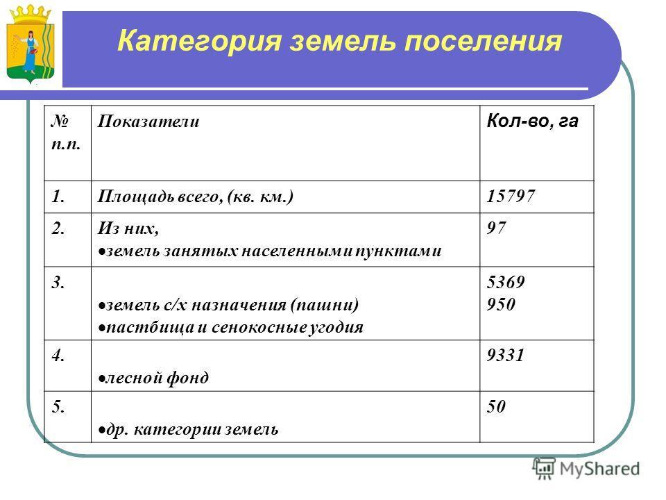 Категория земель поселения п.п. Показатели Кол-во, га 1.Площадь всего, (кв. км.)15797 2.Из них, земель занятых населенными пунктами 97 3. земель с/х назначения (пашни) пастбища и сенокосные угодия 5369 950 4. лесной фонд 9331 5. др. категории земель