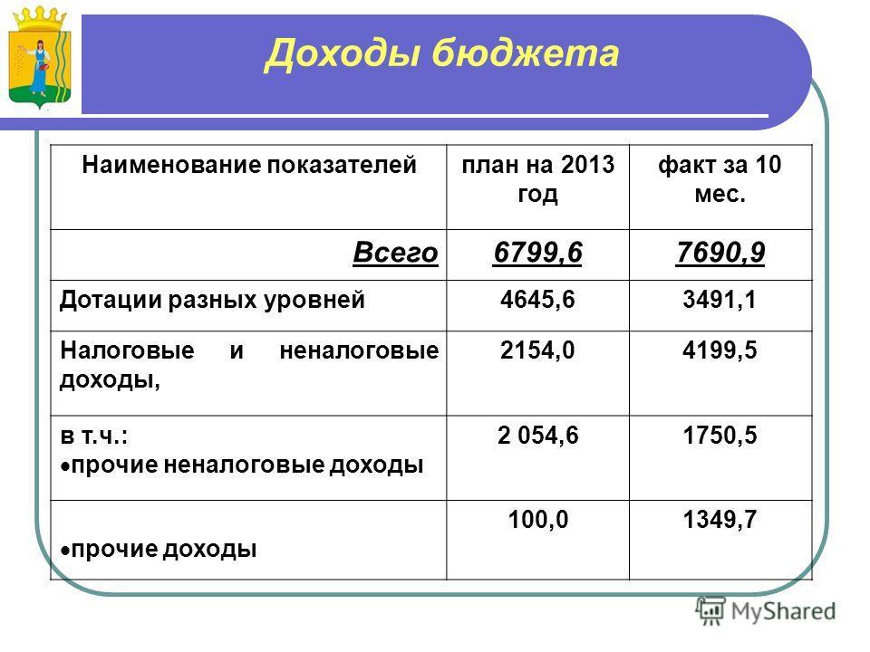 Доходы бюджета Наименование показателейплан на 2013 год факт за 10 мес. Всего6799,67690,9 Дотации разных уровней4645,63491,1 Налоговые и неналоговые доходы, 2154,04199,5 в т.ч.: прочие неналоговые доходы 2 054,61750,5 прочие доходы 100,01349,7
