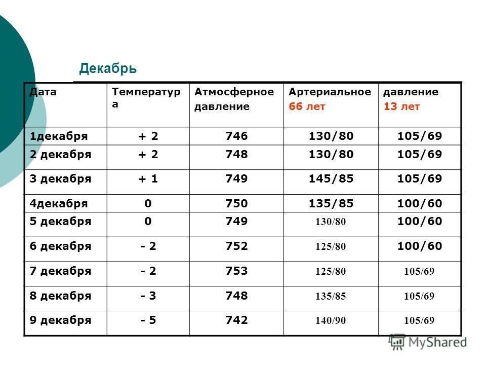 Декабрь ДатаТемператур а Атмосферное давление Артериальное 66 лет давление 13 лет 1декабря+ 2746130/80105/69 2 декабря+ 2748130/80105/69 3 декабря+ 1749145/85105/69 4декабря0750135/85100/60 5 декабря0749 130/80 100/60 6 декабря- 2752 125/80 100/60 7