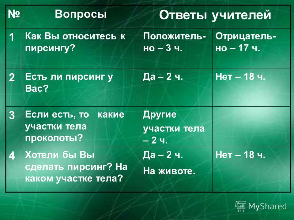Вопросы Ответы учителей 1 Как Вы относитесь к пирсингу? Положитель- но – 3 ч. Отрицатель- но – 17 ч. 2 Есть ли пирсинг у Вас? Да – 2 ч.Нет – 18 ч. 3 Если есть, то какие участки тела проколоты? Другие участки тела – 2 ч. 4 Хотели бы Вы сделать пирсинг