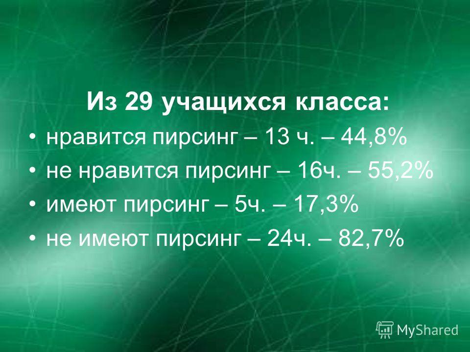 Из 29 учащихся класса: нравится пирсинг – 13 ч. – 44,8% не нравится пирсинг – 16ч. – 55,2% имеют пирсинг – 5ч. – 17,3% не имеют пирсинг – 24ч. – 82,7%