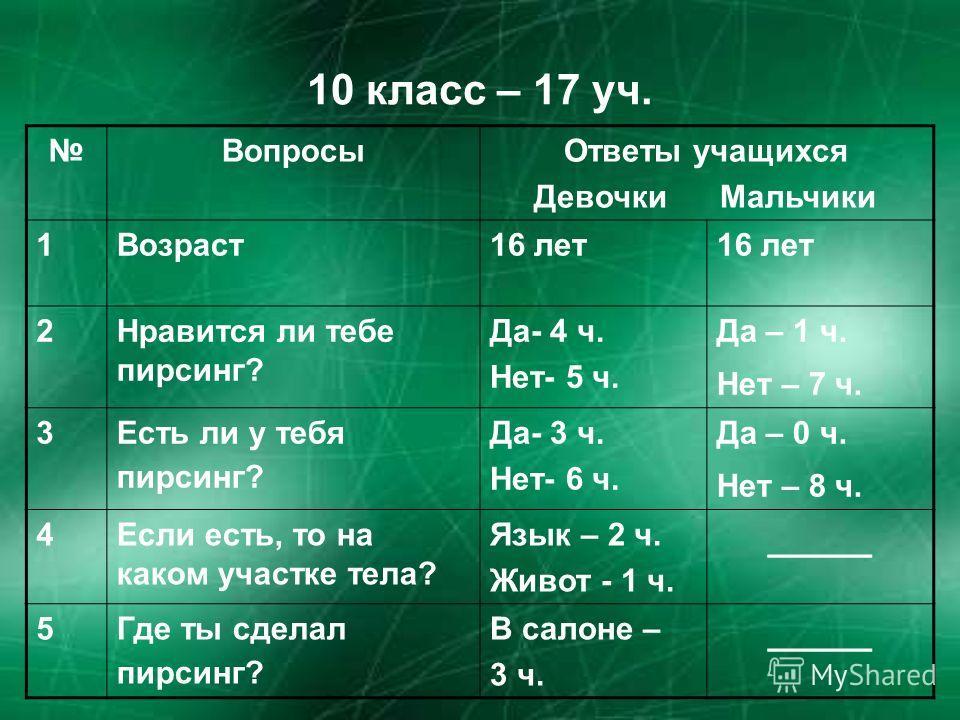 10 класс – 17 уч. ВопросыОтветы учащихся Девочки Мальчики 1Возраст16 лет 2Нравится ли тебе пирсинг? Да- 4 ч. Нет- 5 ч. Да – 1 ч. Нет – 7 ч. 3Есть ли у тебя пирсинг? Да- 3 ч. Нет- 6 ч. Да – 0 ч. Нет – 8 ч. 4Если есть, то на каком участке тела? Язык –
