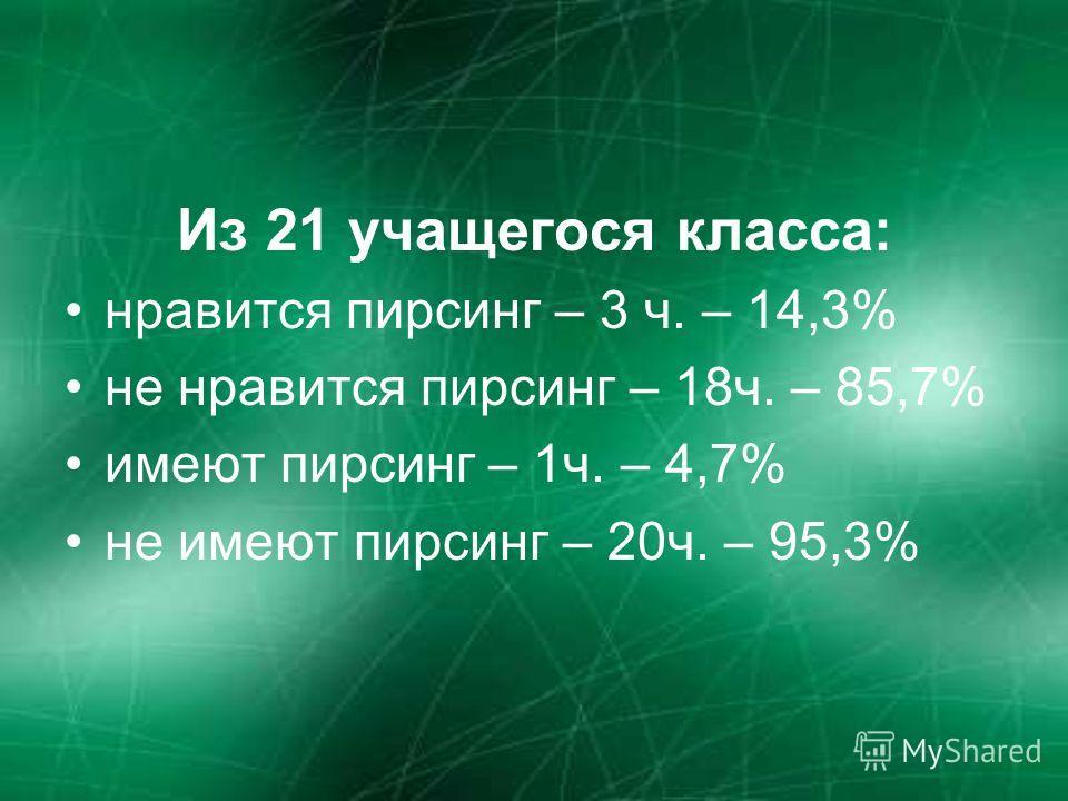 Из 21 учащегося класса: нравится пирсинг – 3 ч. – 14,3% не нравится пирсинг – 18ч. – 85,7% имеют пирсинг – 1ч. – 4,7% не имеют пирсинг – 20ч. – 95,3%