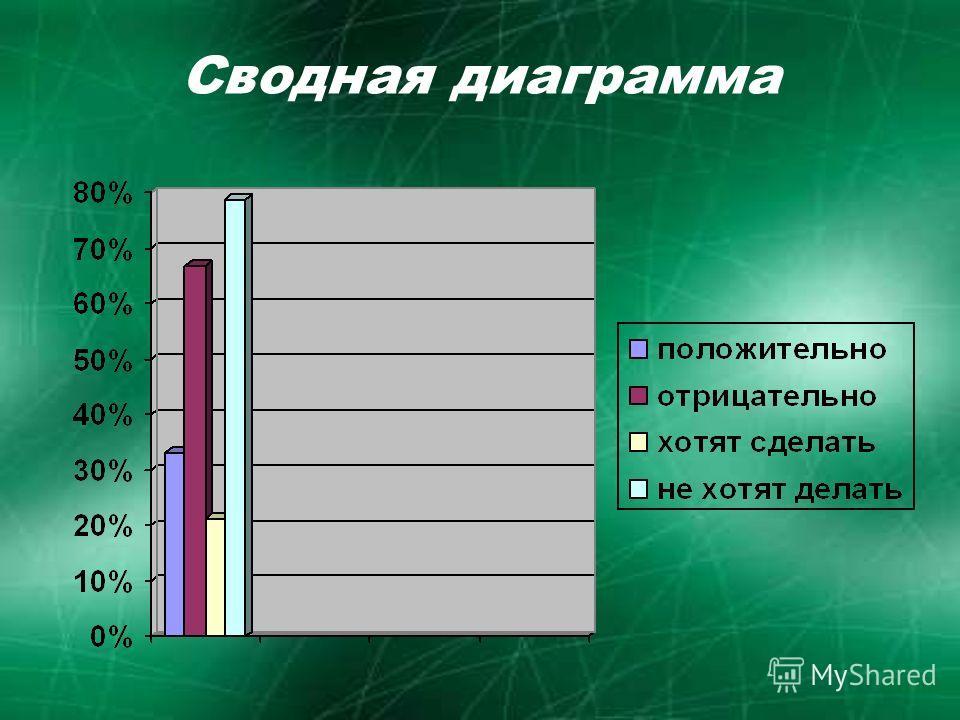 Сводная диаграмма