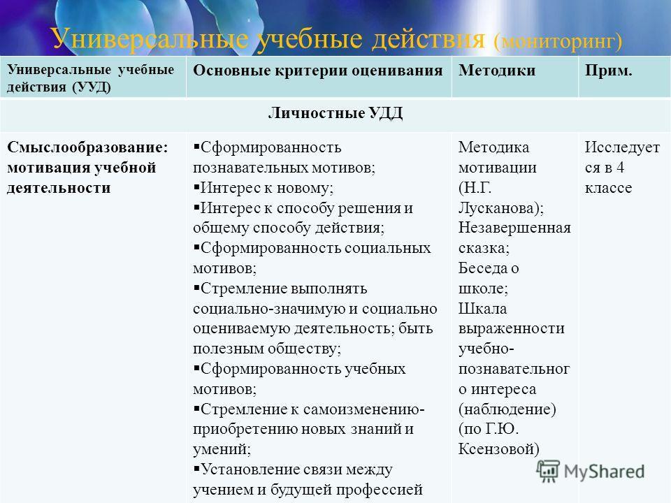Универсальные учебные действия (мониторинг) Универсальные учебные действия (УУД) Основные критерии оцениванияМетодикиПрим. Личностные УДД Смыслообразование: мотивация учебной деятельности Сформированность познавательных мотивов; Интерес к новому; Инт