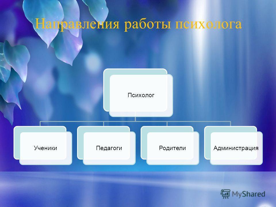 Направления работы психолога Психолог УченикиПедагогиРодителиАдминистрация