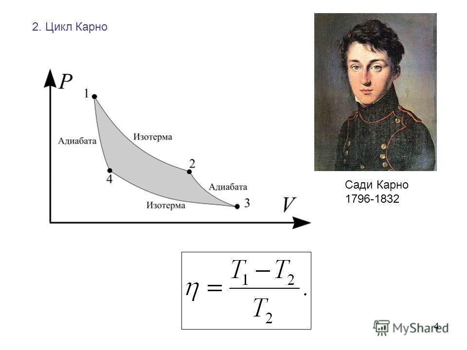 4 2. Цикл Карно Сади Карно 1796-1832