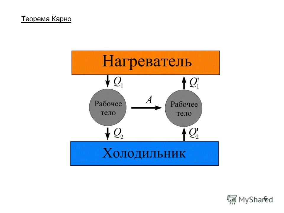 5 Теорема Карно