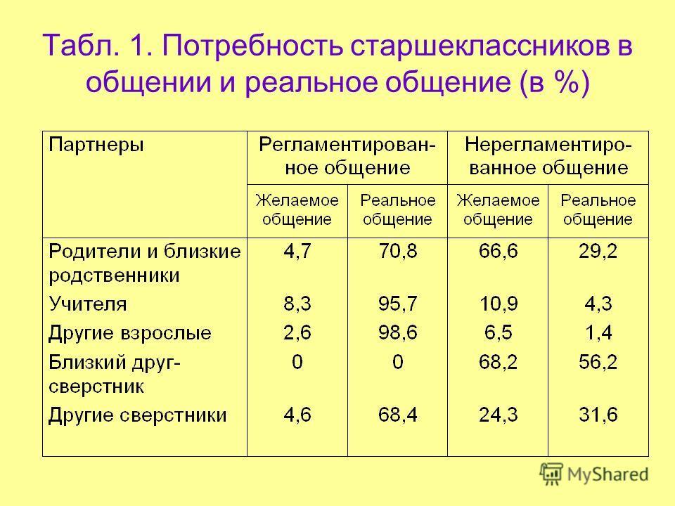 Табл. 1. Потребность старшеклассников в общении и реальное общение (в %)