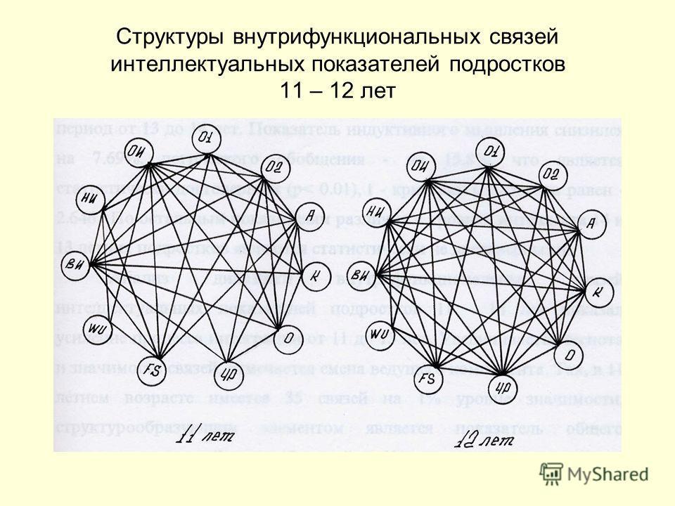 Структуры внутрифункциональных связей интеллектуальных показателей подростков 11 – 12 лет
