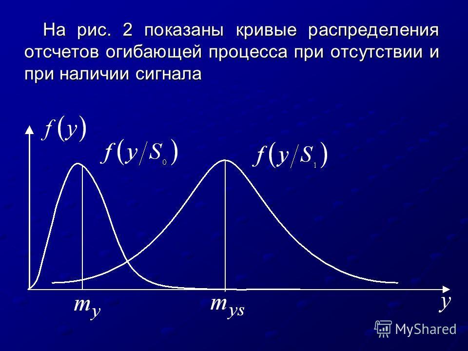 На рис. 2 показаны кривые распределения отсчетов огибающей процесса при отсутствии и при наличии сигнала
