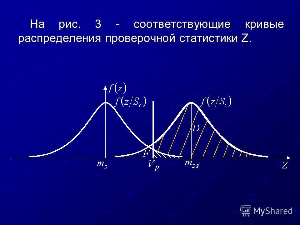 На рис. 3 - соответствующие кривые распределения проверочной статистики Z.