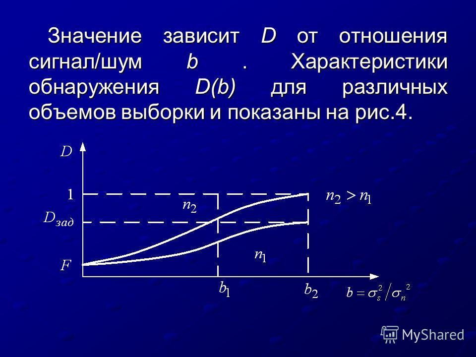Значение зависит D от отношения сигнал/шум b. Характеристики обнаружения D(b) для различных объемов выборки и показаны на рис.4.