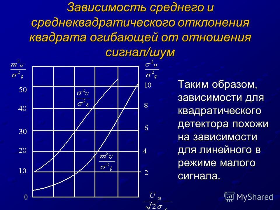 Зависимость среднего и среднеквадратического отклонения квадрата огибающей от отношения сигнал/шум Таким образом, зависимости для квадратического детектора похожи на зависимости для линейного в режиме малого сигнала.