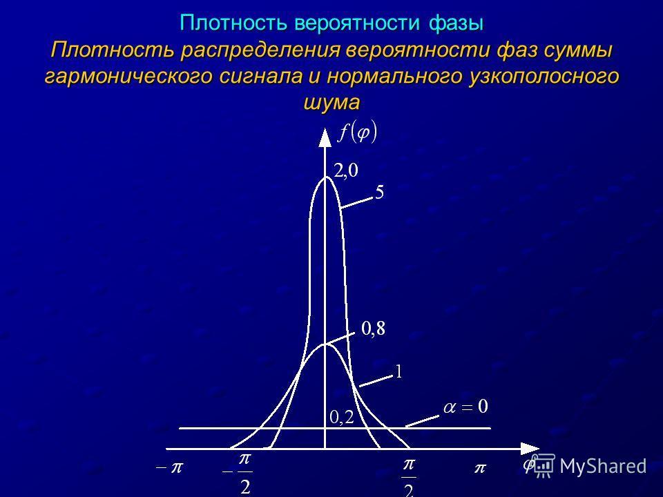 Плотность вероятности фазы Плотность распределения вероятности фаз суммы гармонического сигнала и нормального узкополосного шума