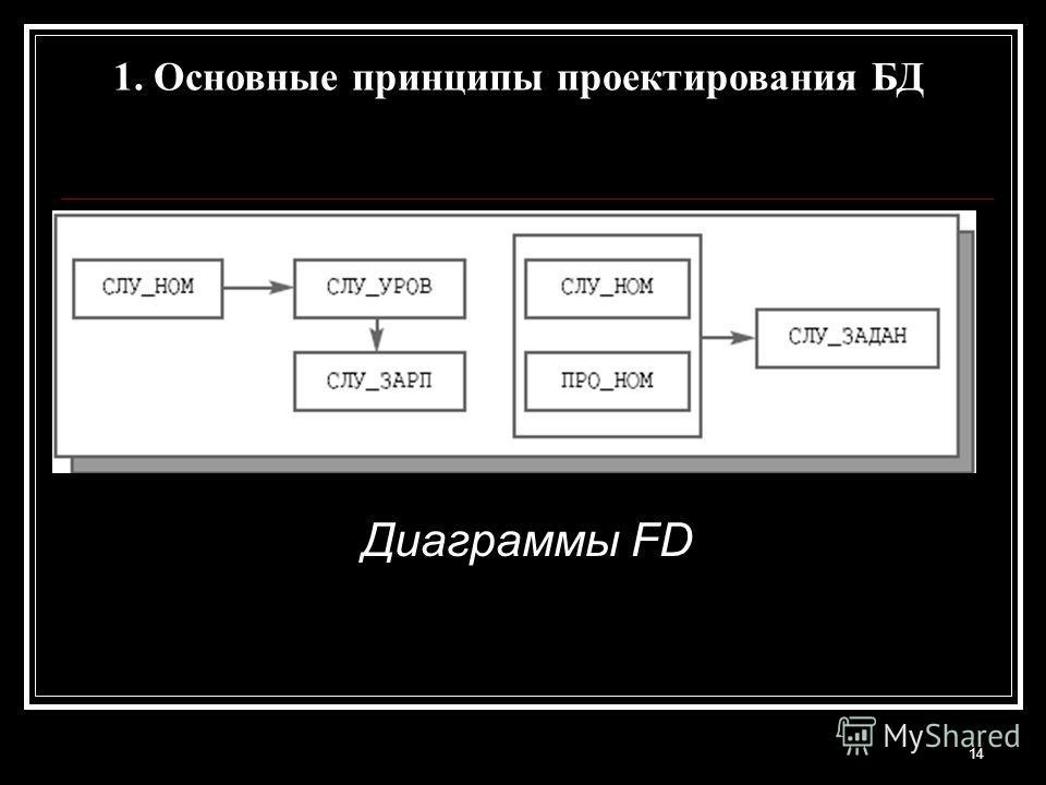 14 Диаграммы FD 1. Основные принципы проектирования БД