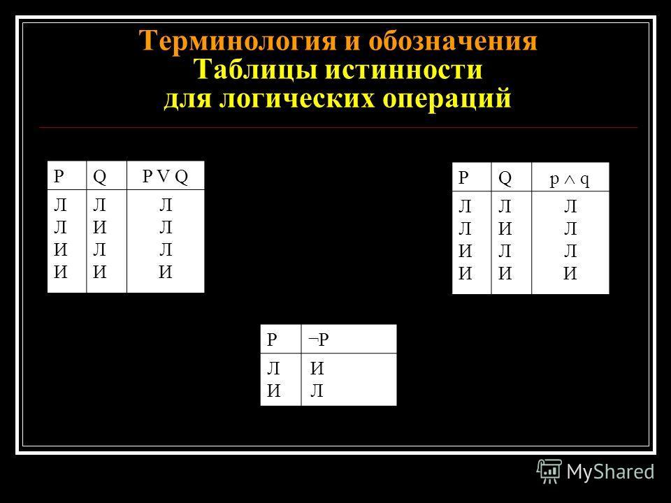Терминология и обозначения Таблицы истинности для логических операций PQP V Q ЛЛИИЛЛИИ ЛИЛИЛИЛИ ЛЛЛИЛЛЛИ PQ p q ЛЛИИЛЛИИ ЛИЛИЛИЛИ ЛЛЛИЛЛЛИ Р¬Р ЛИЛИ ИЛИЛ