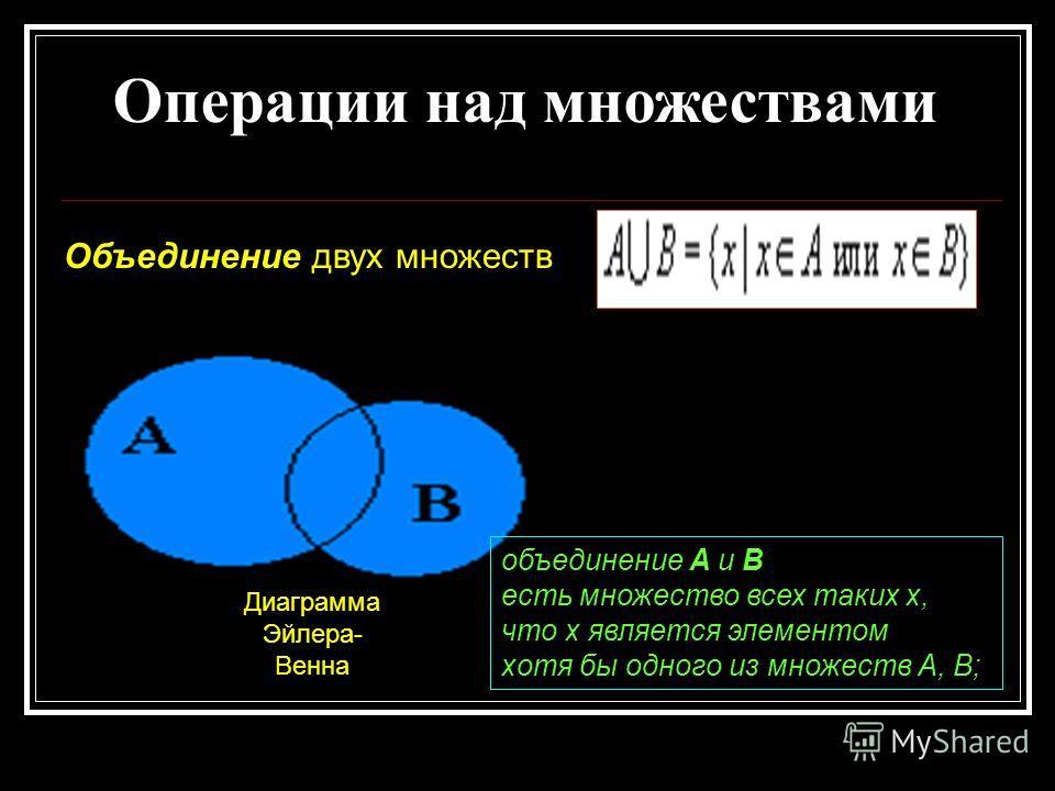 Операции над множествами Объединение двух множеств Диаграмма Эйлера- Венна объединение А и В есть множество всех таких x, что х является элементом хотя бы одного из множеств А, В;