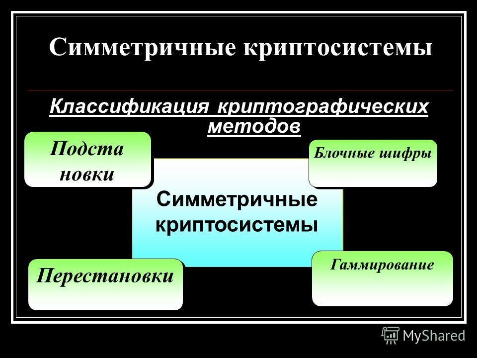 Симметричные криптосистемы Классификация криптографических методов Симметричные криптосистемы Гаммирование Блочные шифры Подста новки Подста новки Перестановки
