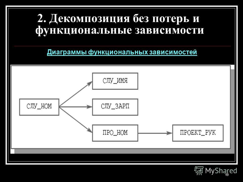 19 Диаграммы функциональных зависимостей 2. Декомпозиция без потерь и функциональные зависимости