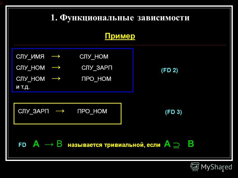 1. Функциональные зависимости Пример 6 СЛУ_ИМЯ СЛУ_НОМ СЛУ_НОМ СЛУ_ЗАРП СЛУ_НОМ ПРО_НОМ и т.д. СЛУ_ЗАРП ПРО_НОМ (FD 2) (FD 3) FD А В называется тривиальной, если А В