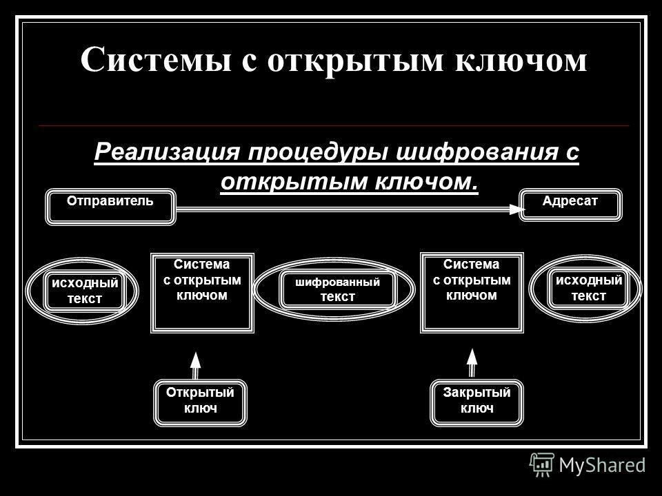 Системы с открытым ключом Реализация процедуры шифрования с открытым ключом. Отправитель Адресат исходный текст Система с открытым ключом Открытый ключ исходный текст Система с открытым ключом Закрытый ключ шифрованный текст