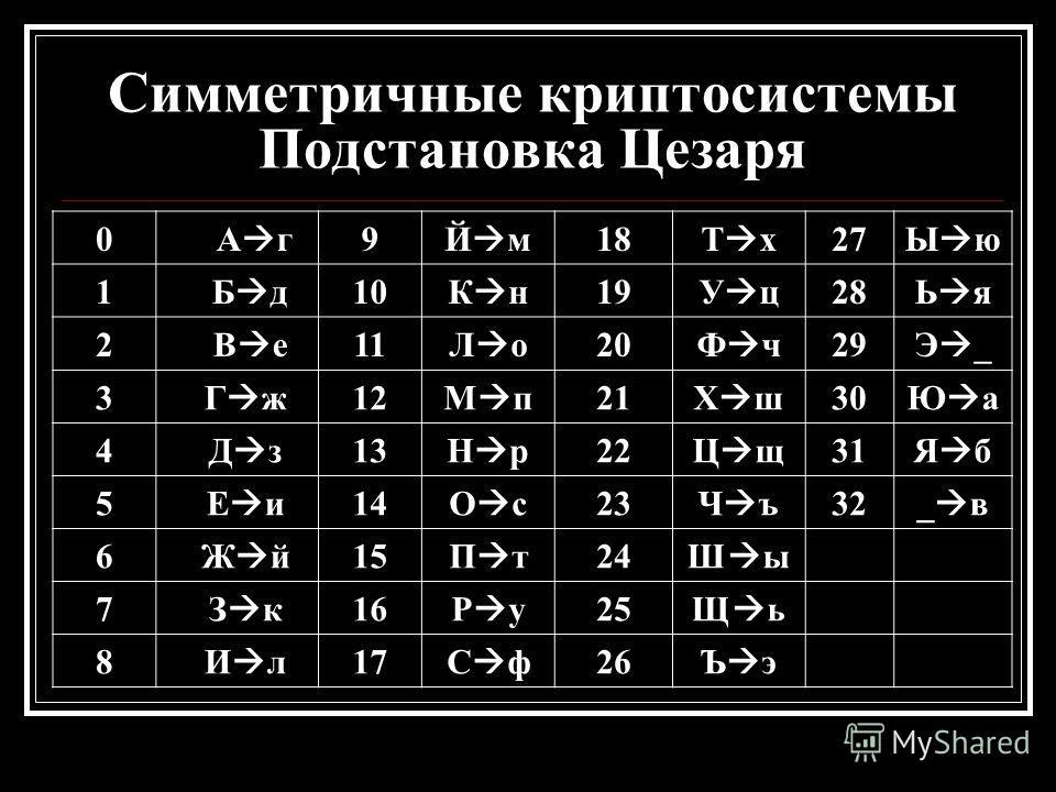 Симметричные криптосистемы Подстановка Цезаря 0 А г 9 Й м 18 Т х 27 Ы ю 1 Б д 10 К н 19 У ц 28 Ь я 2 В е 11 Л о 20 Ф ч 29 Э _ 3 Г ж 12 М п 21 Х ш 30 Ю а 4 Д з 13 Н р 22 Ц щ 31 Я б 5 Е и 14 О с 23 Ч ъ 32 _ в 6 Ж й 15 П т 24 Ш ы 7 З к 16 Р у 25 Щ ь 8 И