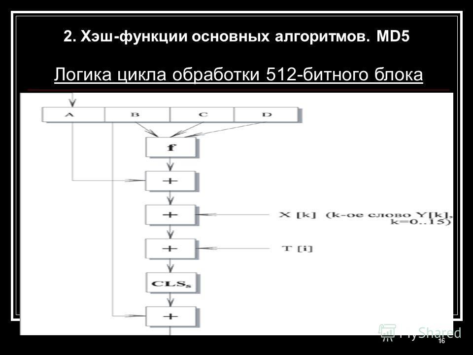 16 Логика цикла обработки 512-битного блока 2. Хэш-функции основных алгоритмов. MD5