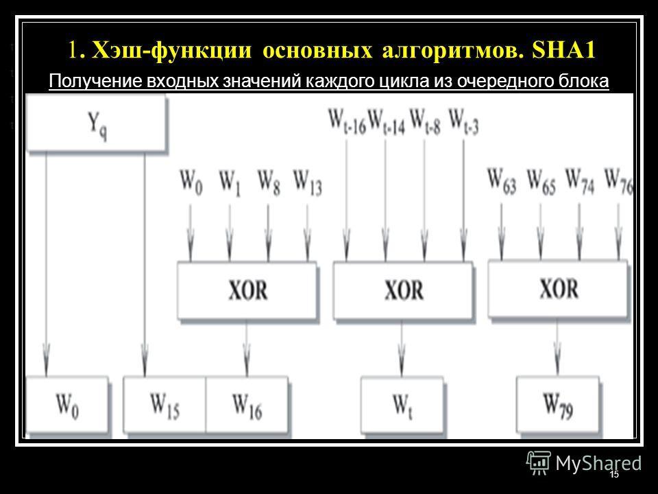 1. Хэш-функции основных алгоритмов. SHA1 15 t t t t Получение входных значений каждого цикла из очередного блока