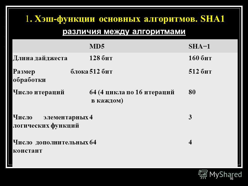 1. Хэш-функции основных алгоритмов. SHA1 16 t t t t различия между алгоритмами MD5SHA1 Длина дайджеста128 бит160 бит Размер блока обработки 512 бит Число итераций64 (4 цикла по 16 итераций в каждом) 80 Число элементарных логических функций 43 Число д