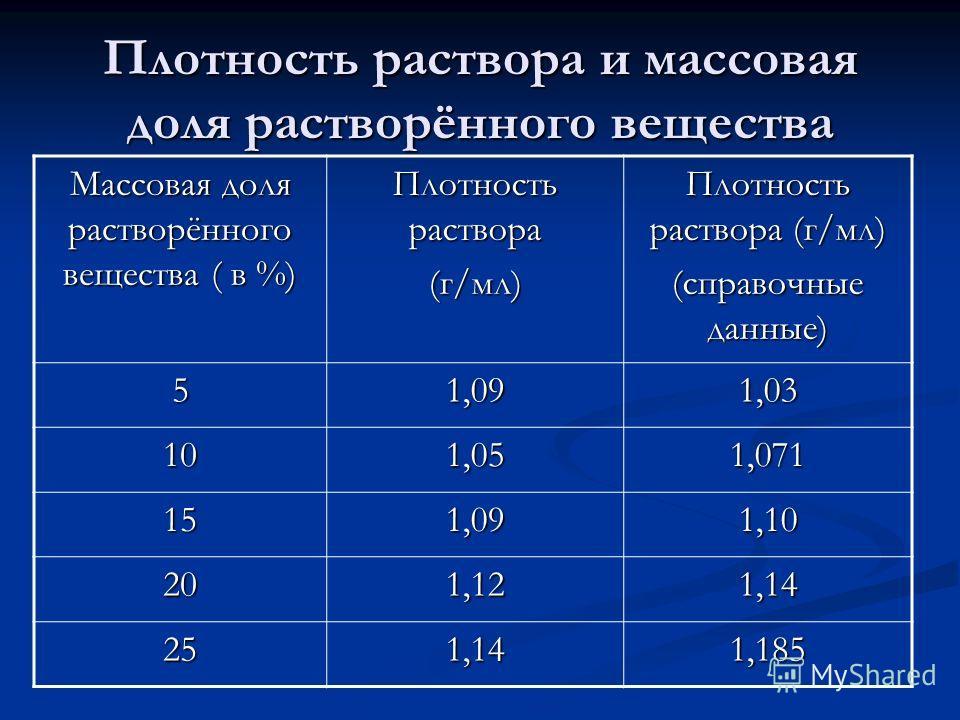 Плотность раствора и массовая доля растворённого вещества Массовая доля растворённого вещества ( в %) Плотность раствора (г/мл) Плотность раствора (г/мл) (справочные данные) 51,091,03 101,051,071 151,091,10 201,121,14 251,141,185