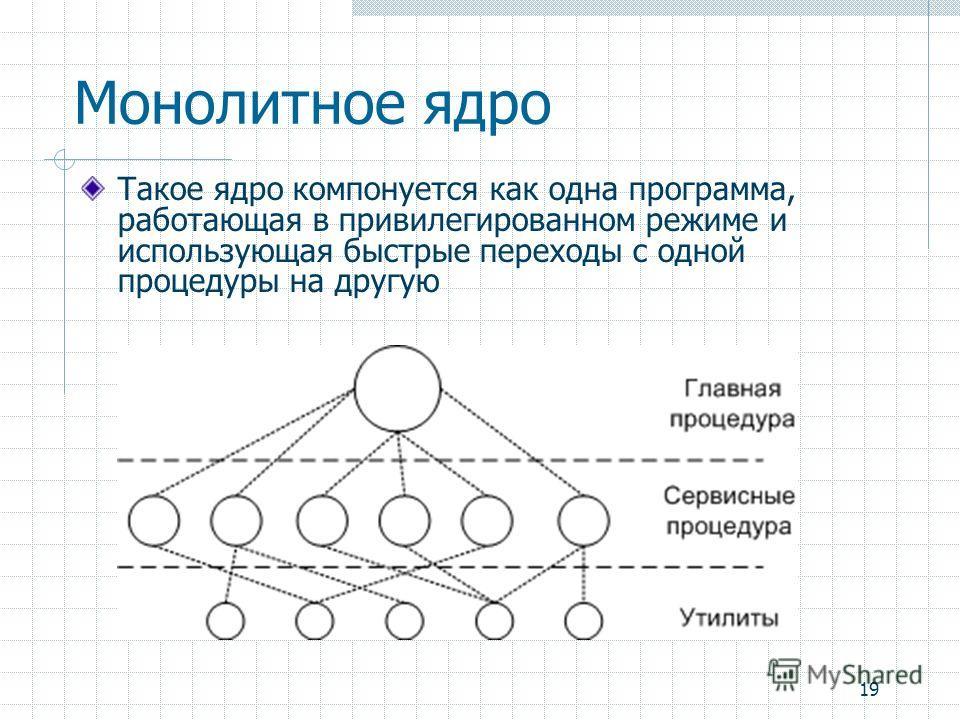 19 Монолитное ядро Такое ядро компонуется как одна программа, работающая в привилегированном режиме и использующая быстрые переходы с одной процедуры на другую