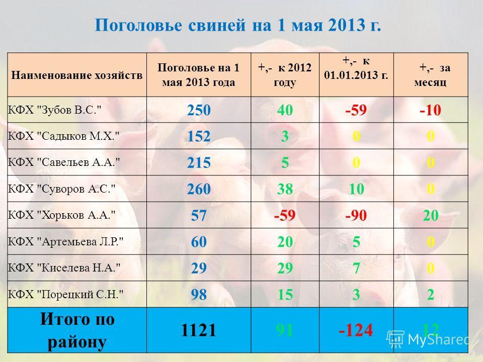 Наименование хозяйств Поголовье на 1 мая 2013 года +,- к 2012 году +,- к 01.01.2013 г. +,- за месяц КФХ