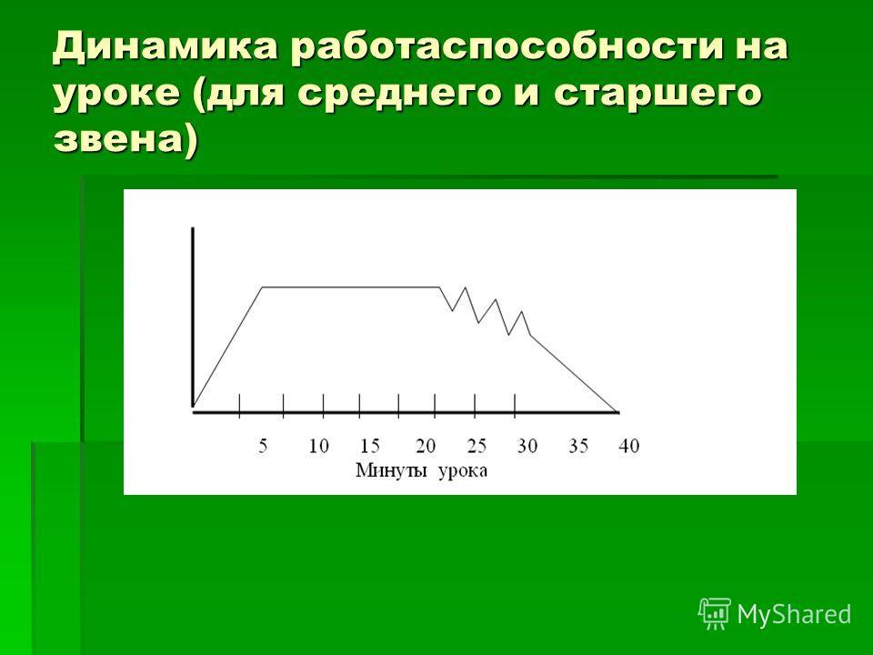 Динамика работаспособности на уроке (для среднего и старшего звена)