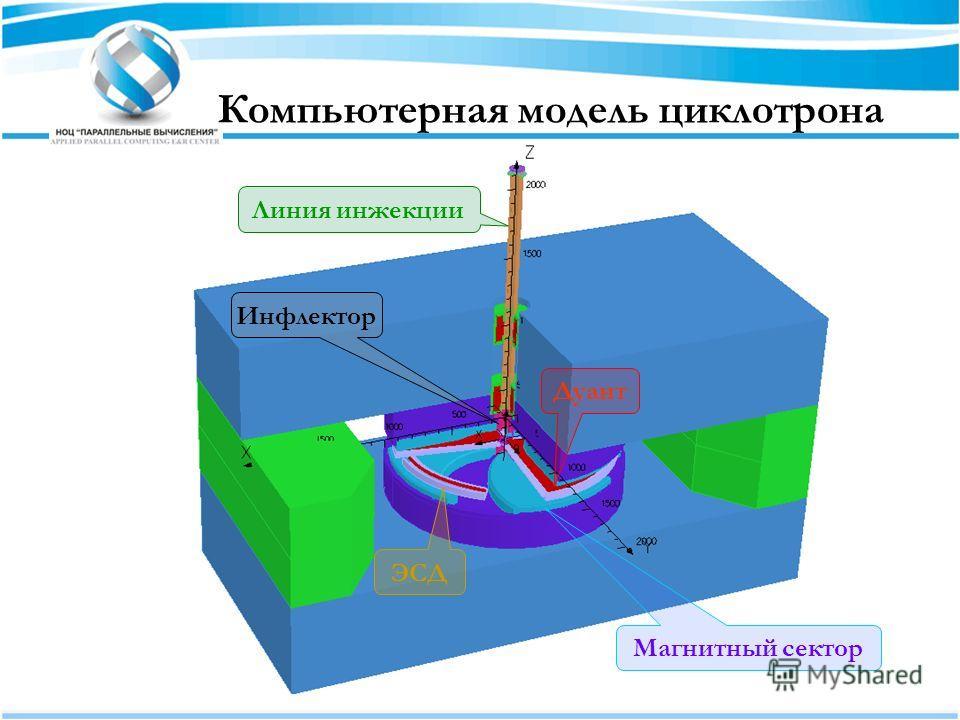 Линия инжекции ЭСД Дуант Магнитный сектор Инфлектор Компьютерная модель циклотрона