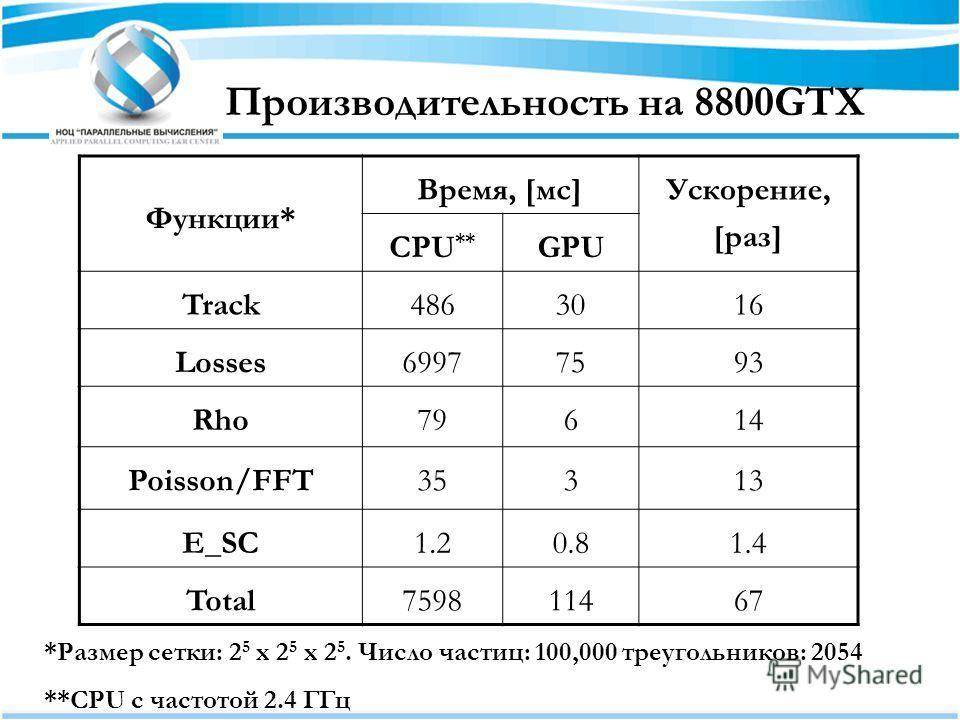Производительность на 8800GTX Функции* Время, [мс]Ускорение, [раз] CPU ** GPU Track4863016 Losses69977593 Rho79614 Poisson/FFT35313 E_SC1.20.81.4 Total759811467 *Размер сетки: 2 5 x 2 5 x 2 5. Число частиц: 100,000 треугольников: 2054 **CPU с частото