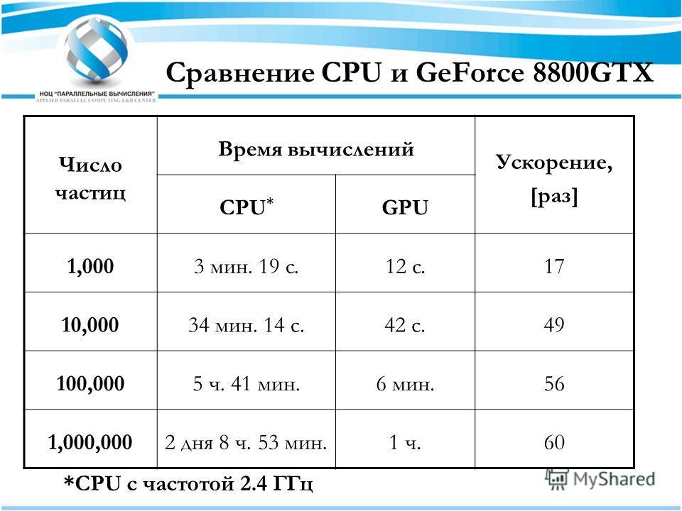 Сравнение CPU и GeForce 8800GTX Число частиц Время вычислений Ускорение, [раз] CPU * GPU 1,0003 мин. 19 c.12 c.17 10,00034 мин. 14 с.42 с.49 100,0005 ч. 41 мин.6 мин.56 1,000,0002 дня 8 ч. 53 мин.1 ч.60 *CPU с частотой 2.4 ГГц