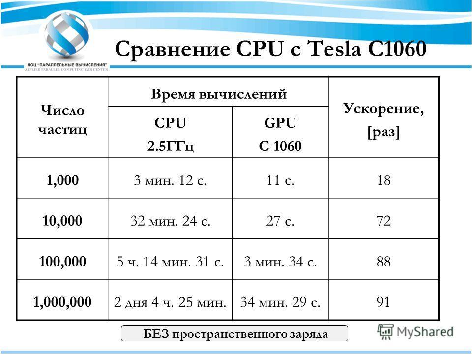 Сравнение CPU с Tesla C1060 Число частиц Время вычислений Ускорение, [раз] CPU 2.5ГГц GPU C 1060 1,0003 мин. 12 с.11 с.18 10,00032 мин. 24 с.27 с.72 100,0005 ч. 14 мин. 31 с.3 мин. 34 с.88 1,000,0002 дня 4 ч. 25 мин.34 мин. 29 с.91 БЕЗ пространственн