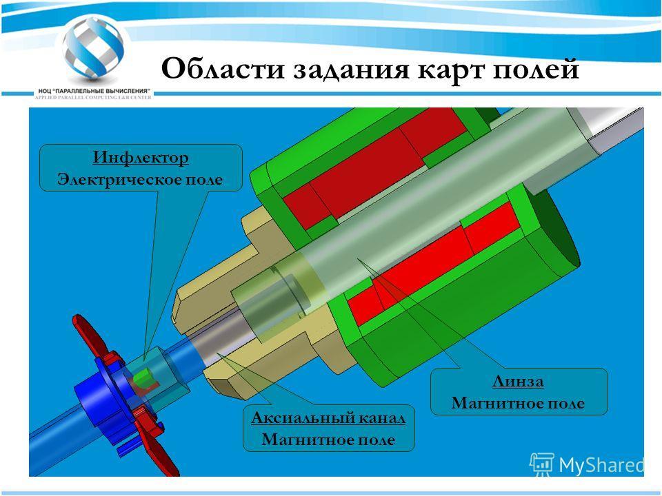 Области задания карт полей Инфлектор Электрическое поле Аксиальный канал Магнитное поле Линза Магнитное поле