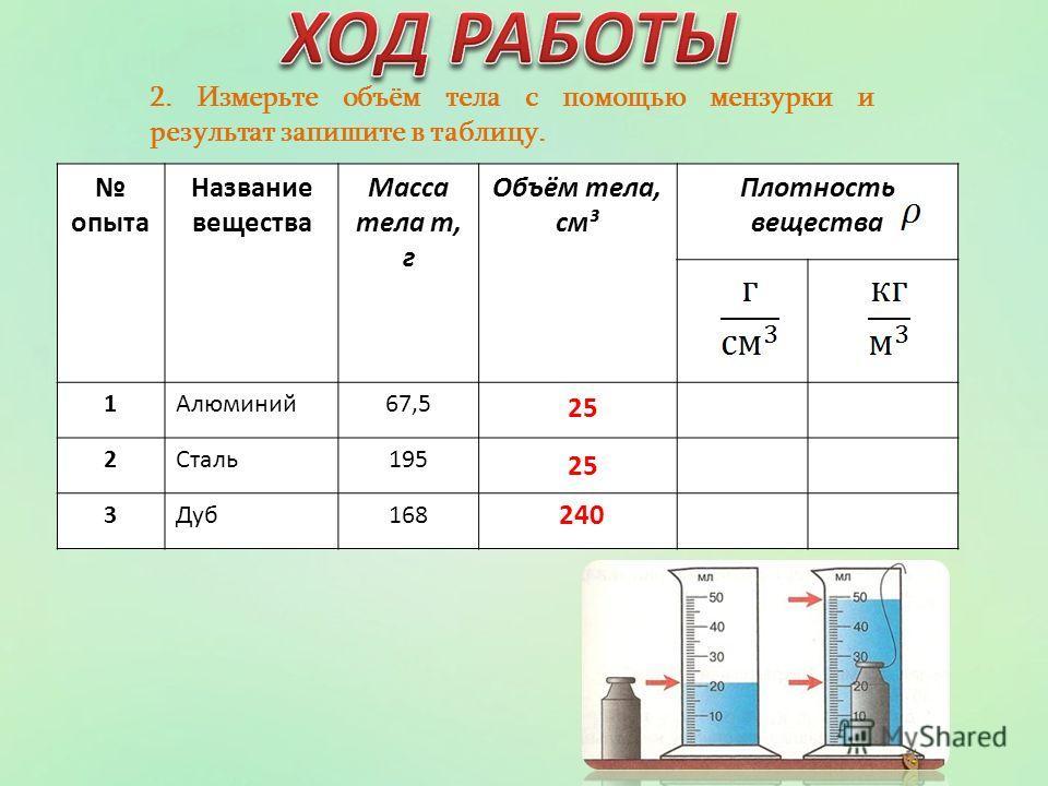 2. Измерьте объём тела с помощью мензурки и результат запишите в таблицу. опыта Название вещества Масса тела m, г Объём тела, см³ Плотность вещества 1Алюминий67,5 2Сталь195 3Дуб168 25 25 240