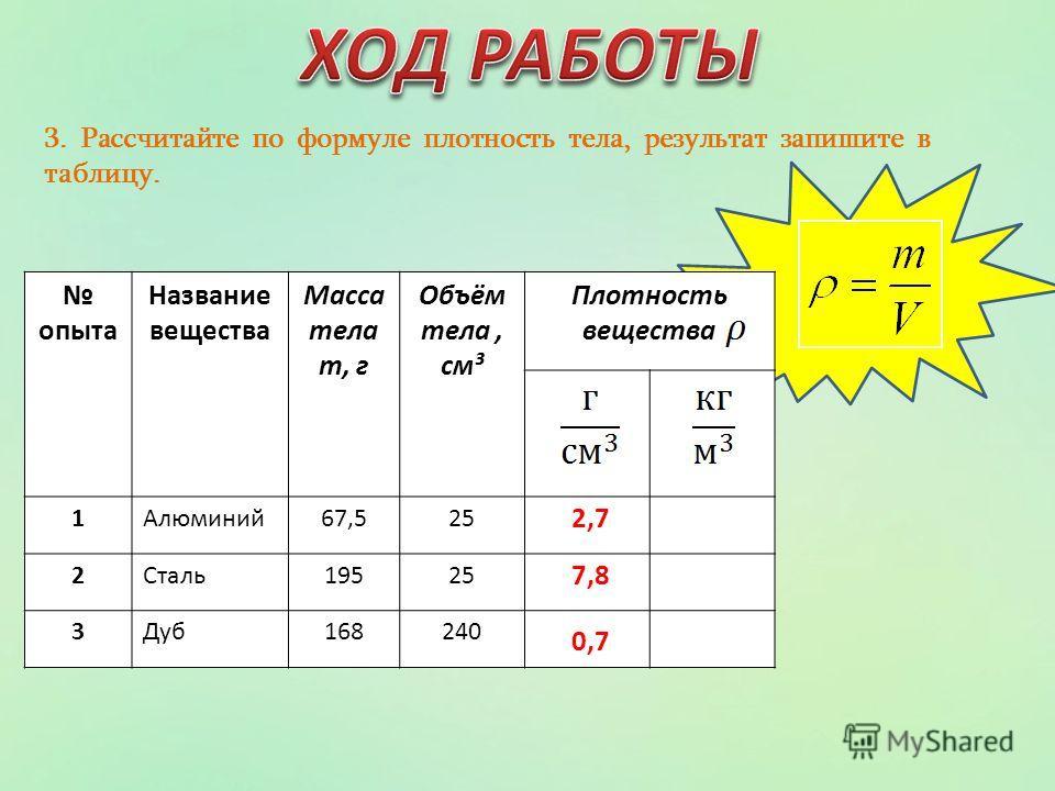 3. Рассчитайте по формуле плотность тела, результат запишите в таблицу. опыта Название вещества Масса тела m, г Объём тела, см³ Плотность вещества 1Алюминий67,525 2Сталь19525 3Дуб168240 2,7 0,7 7,8