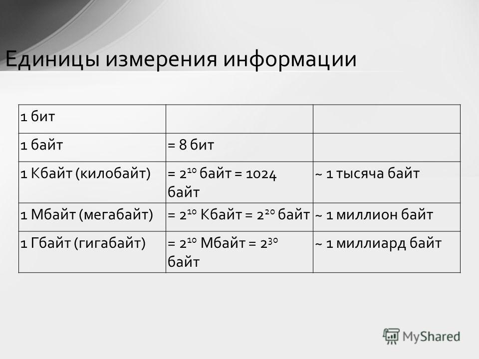 1 бит 1 байт= 8 бит 1 Кбайт (килобайт)= 2 10 байт = 1024 байт ~ 1 тысяча байт 1 Мбайт (мегабайт)= 2 10 Кбайт = 2 20 байт~ 1 миллион байт 1 Гбайт (гигабайт)= 2 10 Мбайт = 2 30 байт ~ 1 миллиард байт Единицы измерения информации