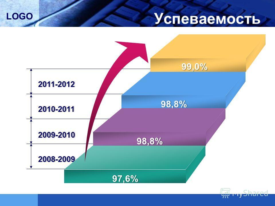 LOGO Успеваемость 2011-20122011-2012 2010-20112010-2011 2009-20102009-2010 2008-20092008-2009 98,8%98,8%98,8%98,8% 98,8%98,8%98,8%98,8% 97,6%97,6%97,6%97,6% 99,0%