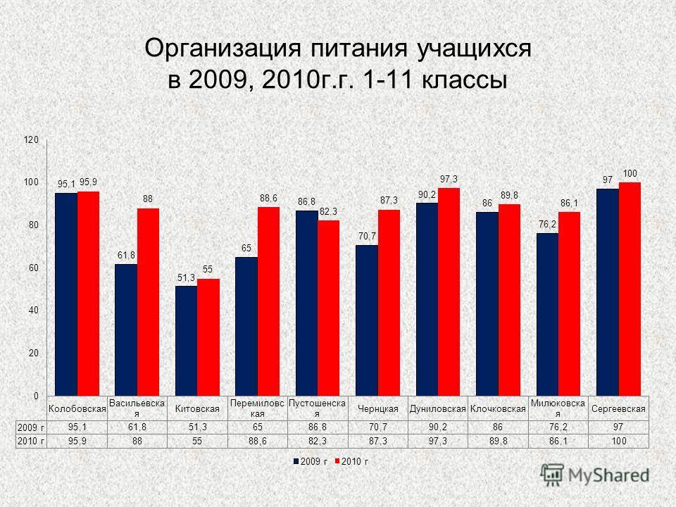 Организация питания учащихся в 2009, 2010г.г. 1-11 классы