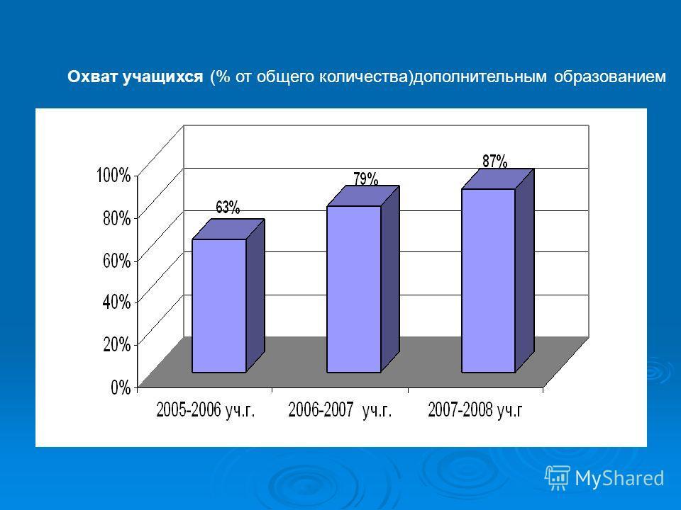 Охват учащихся (% от общего количества)дополнительным образованием