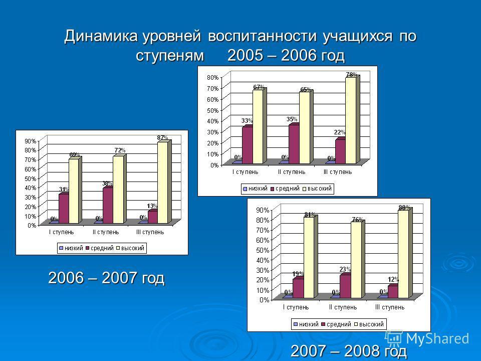 Динамика уровней воспитанности учащихся по ступеням 2005 – 2006 год 2006 – 2007 год 2006 – 2007 год 2007 – 2008 год 2007 – 2008 год