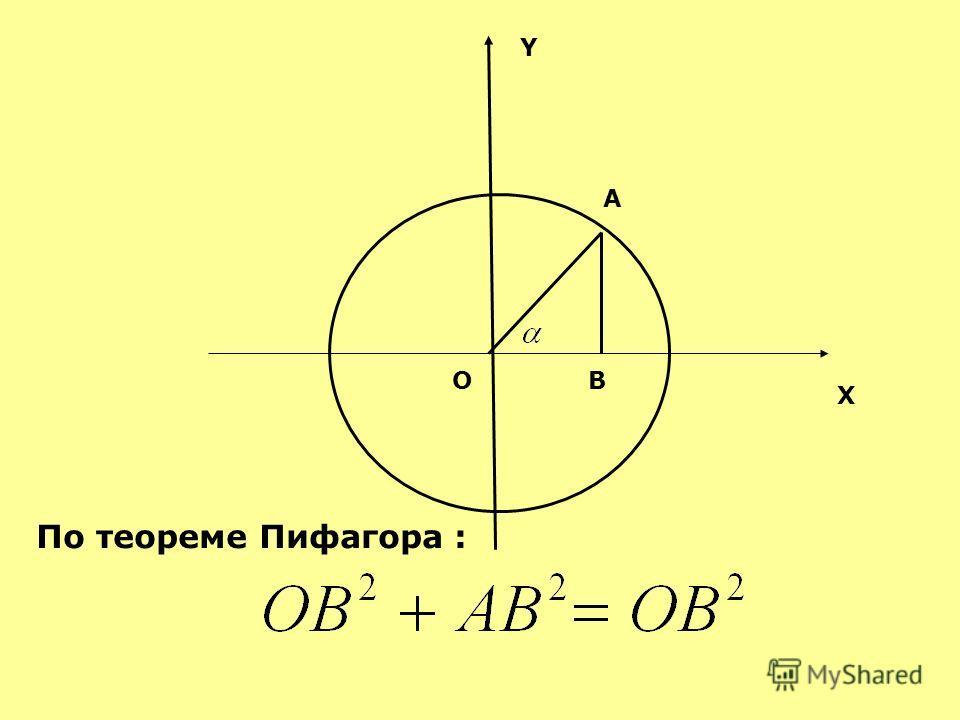 О Y X A B По теореме Пифагора :