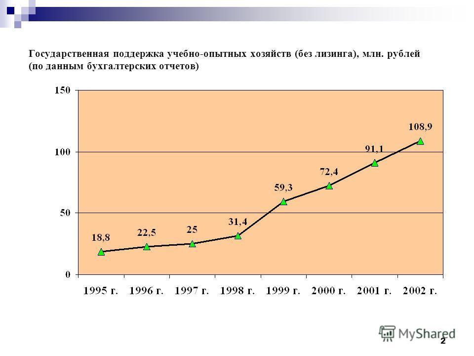 2 Государственная поддержка учебно-опытных хозяйств (без лизинга), млн. рублей (по данным бухгалтерских отчетов)
