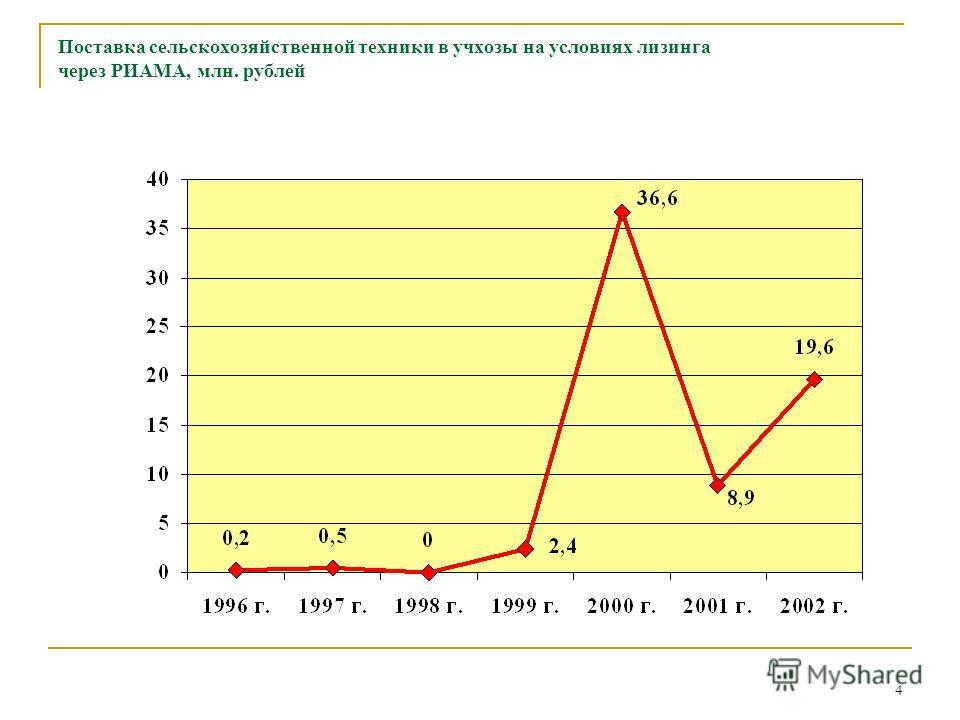 4 Поставка сельскохозяйственной техники в учхозы на условиях лизинга через РИАМА, млн. рублей
